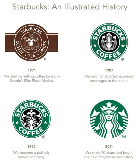 Starbucks New Logo Evolution